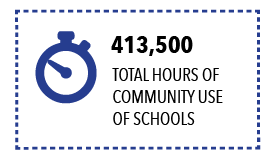 CommunityUseofSchools