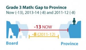 Illustration of HWDSB math gap with province