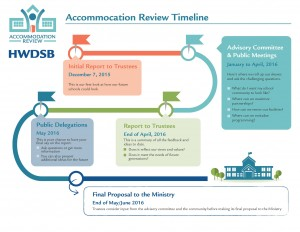 Timeline of accommodation reviews.