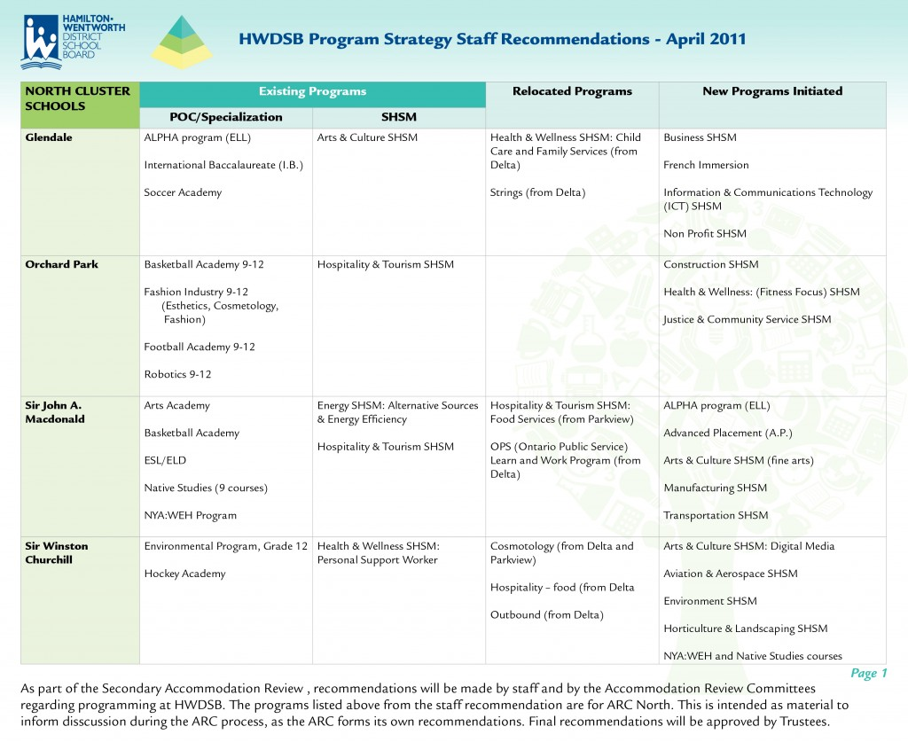 Program Strategy ARC North