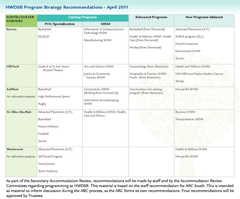 Program Recommendations image