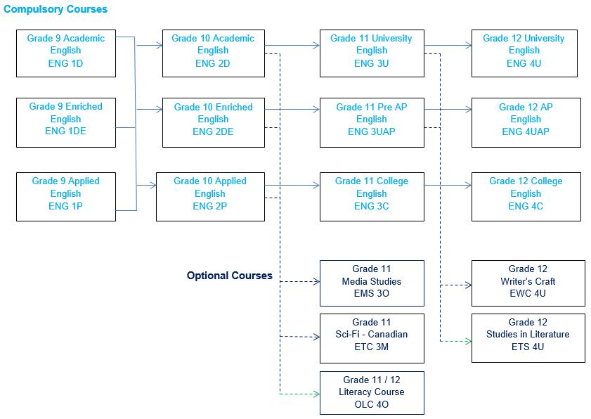 English Pathways