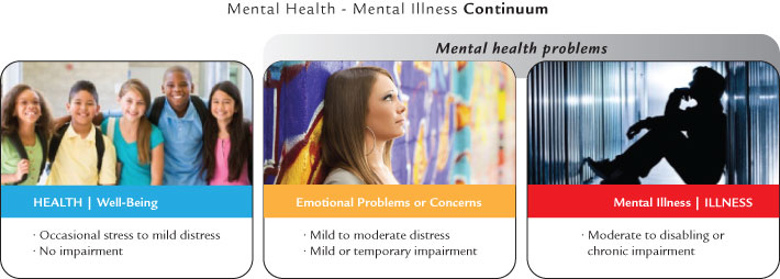 HWDSB's Mental Health Strategy