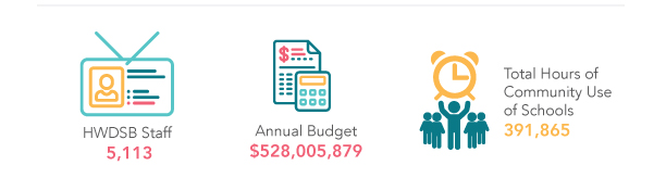 HWDSB has 5,113 staff members. HWDSB's Annual Budget is $528,055,879. Total hours of community use of HWDSB schools is 391,865.