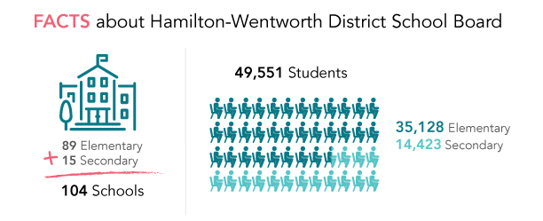 HWDSB has 104 Schools: 89 Elementary Schools and 15 Secondary Schools. There are 49,551 students.