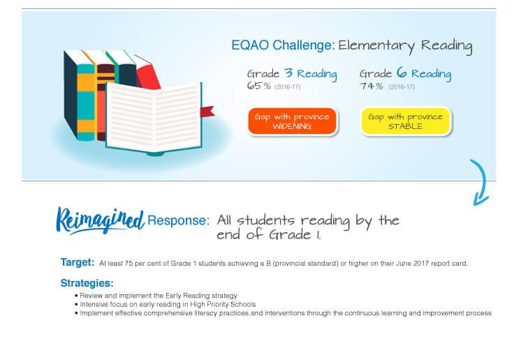 Grade 3 Reading - 65%, Grade 6 Reading - 74%