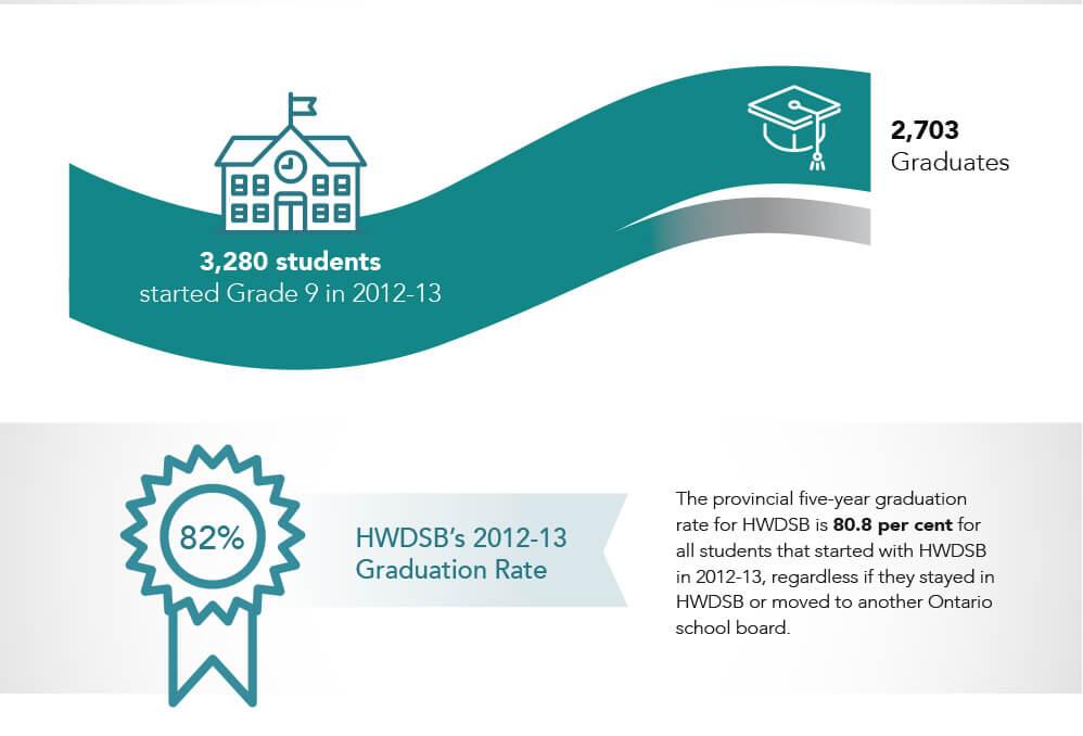 Graduation Rates 2
