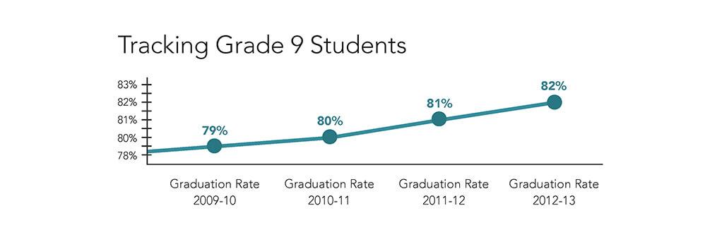 Graduation Rates 3