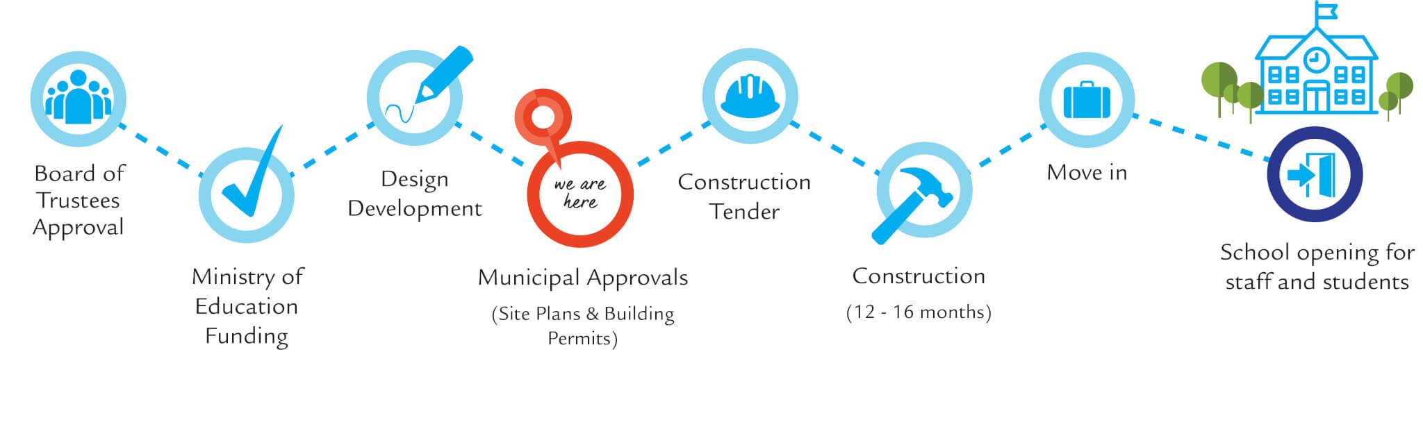 Municipal Approvals