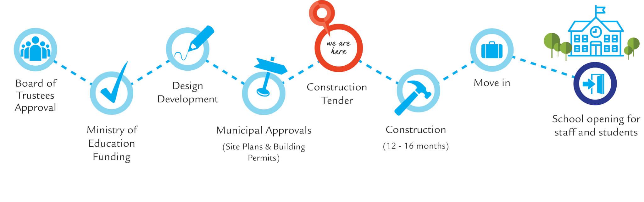 Construction Tender