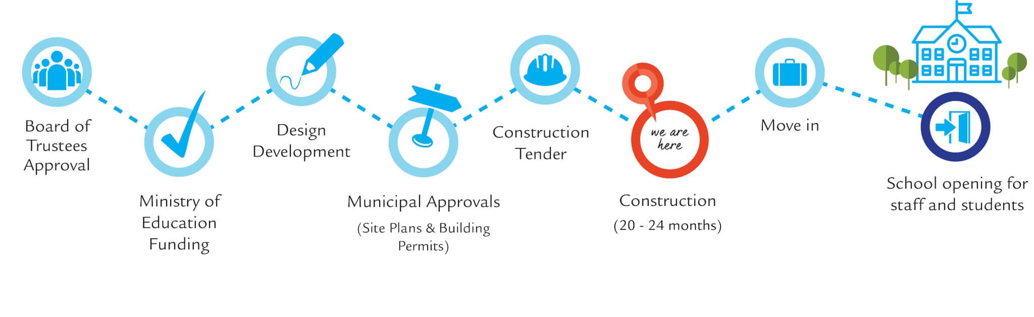 Construction - Secondary