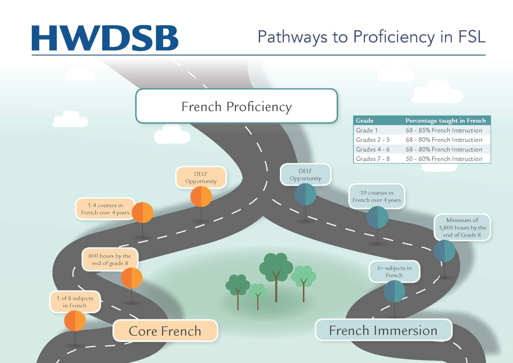 Pathways to French