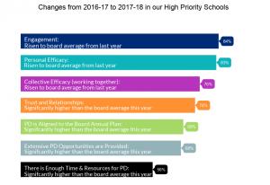 high priority schools