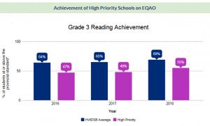 Grade 3 reading chart