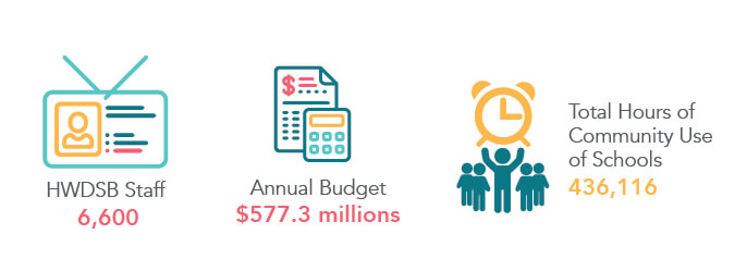 Staff and Budget