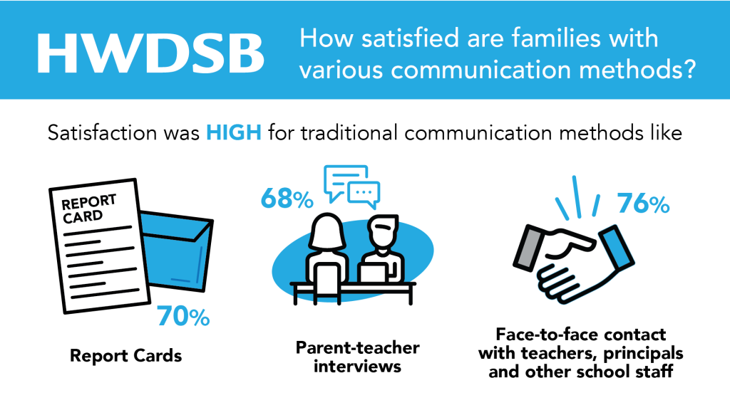 How satisfied are families with various communication methods?