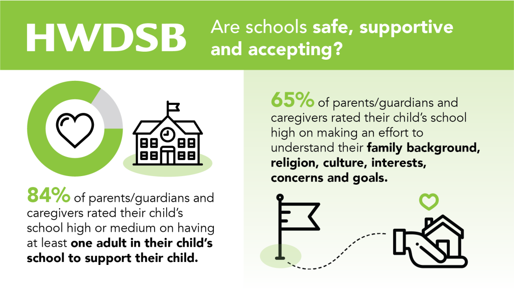 Are schools safe, supportive and accepting?