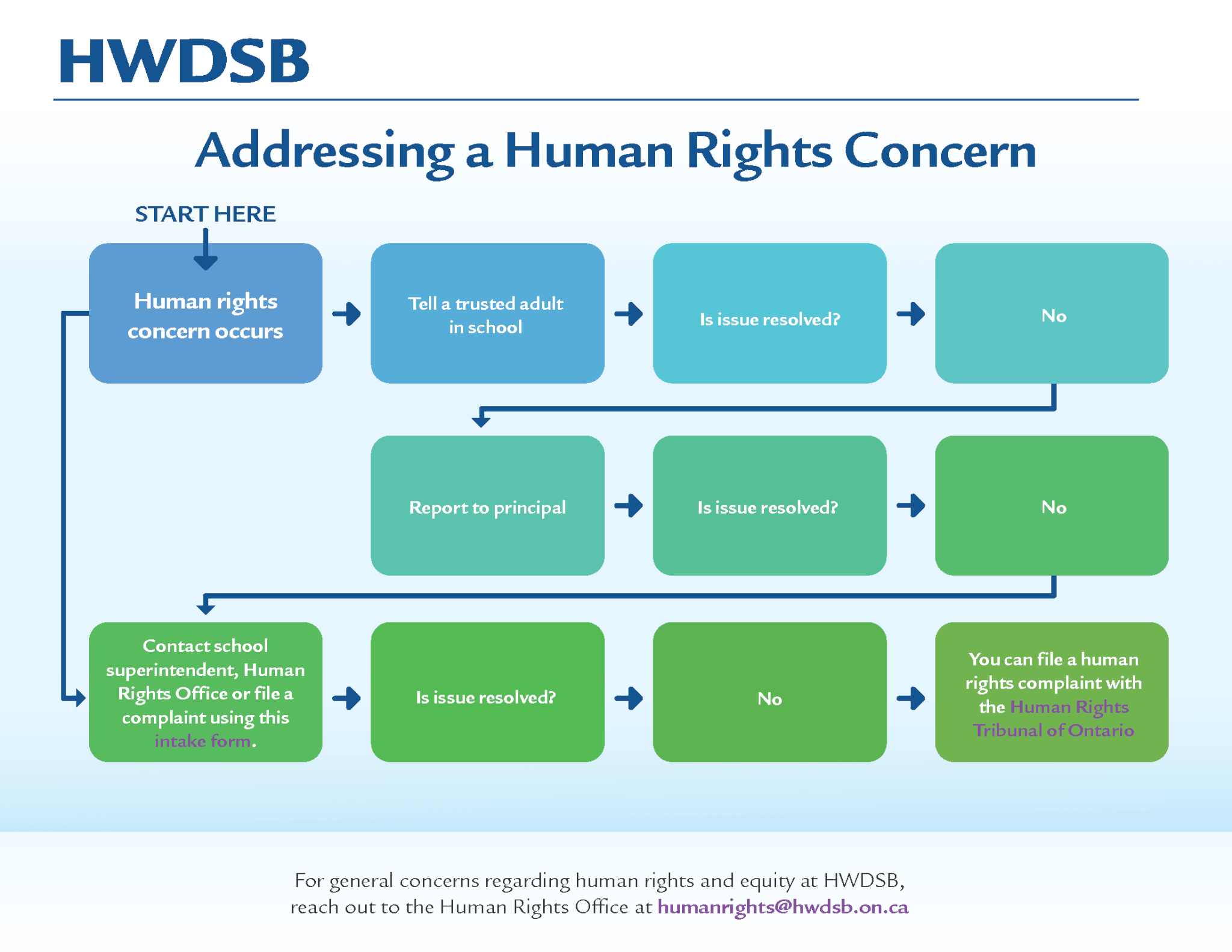 Addressing a Human Rights Concern Flow Chart